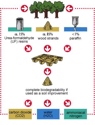 INKA Paletten: Environment